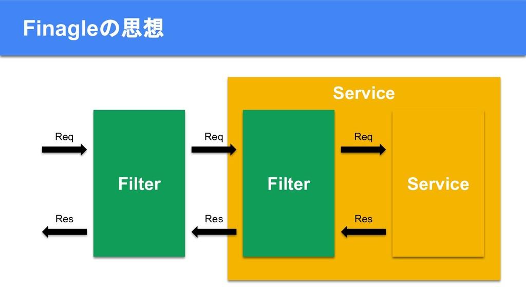Service Service Finagleの思想 Filter Filter Req Re...