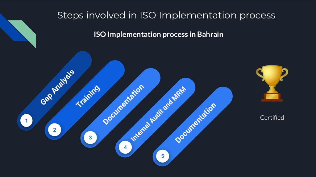 Steps involved in ISO Implementation process IS...