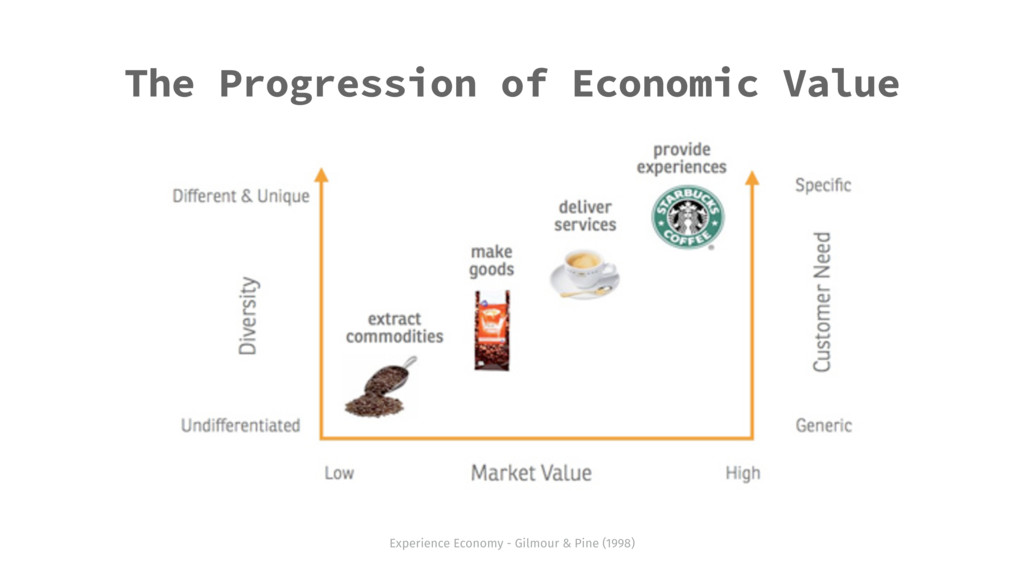 The Progression of Economic Value Experience Ec...