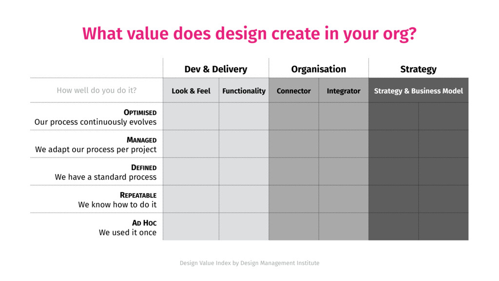 What value does design create in your org? Dev ...