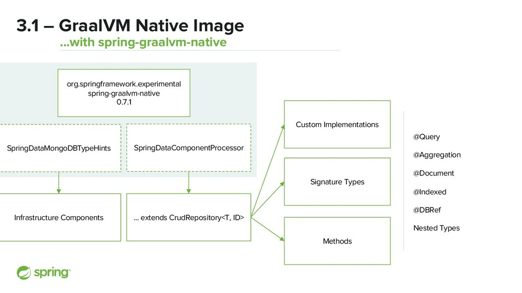 3.1 – GraalVM Native Image ...with spring-graal...