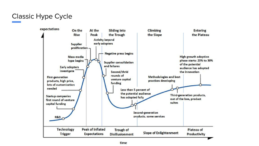 Classic Hype Cycle