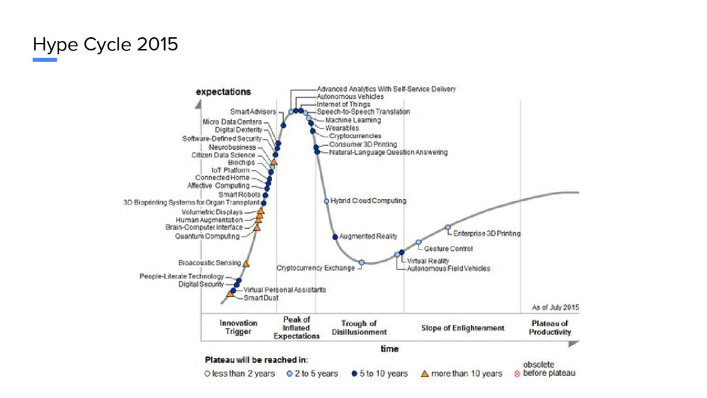 Hype Cycle 2015