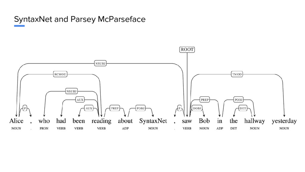 SyntaxNet and Parsey McParseface
