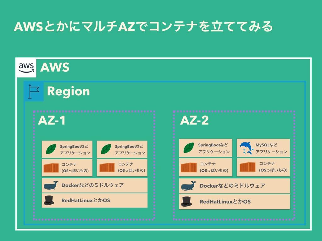 AWSͱ͔ʹϚϧνAZͰίϯςφΛཱͯͯΈΔ Region AWS AZ-1 AZ-2