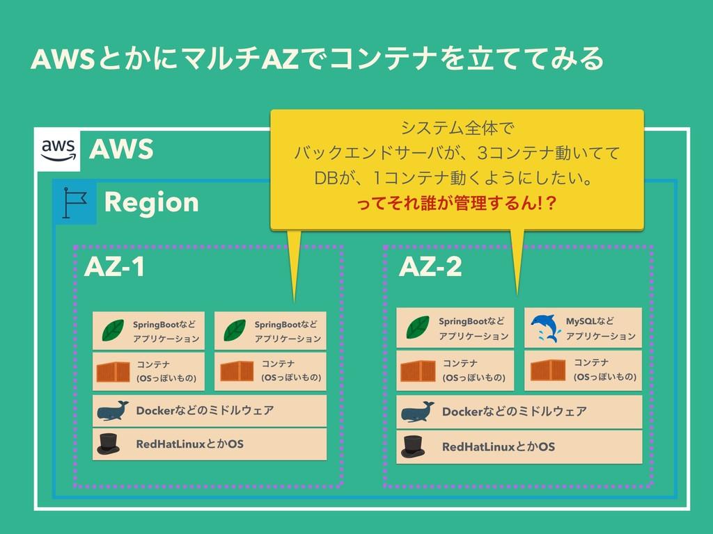 AWSͱ͔ʹϚϧνAZͰίϯςφΛཱͯͯΈΔ Region AWS AZ-1 AZ-2 γες...