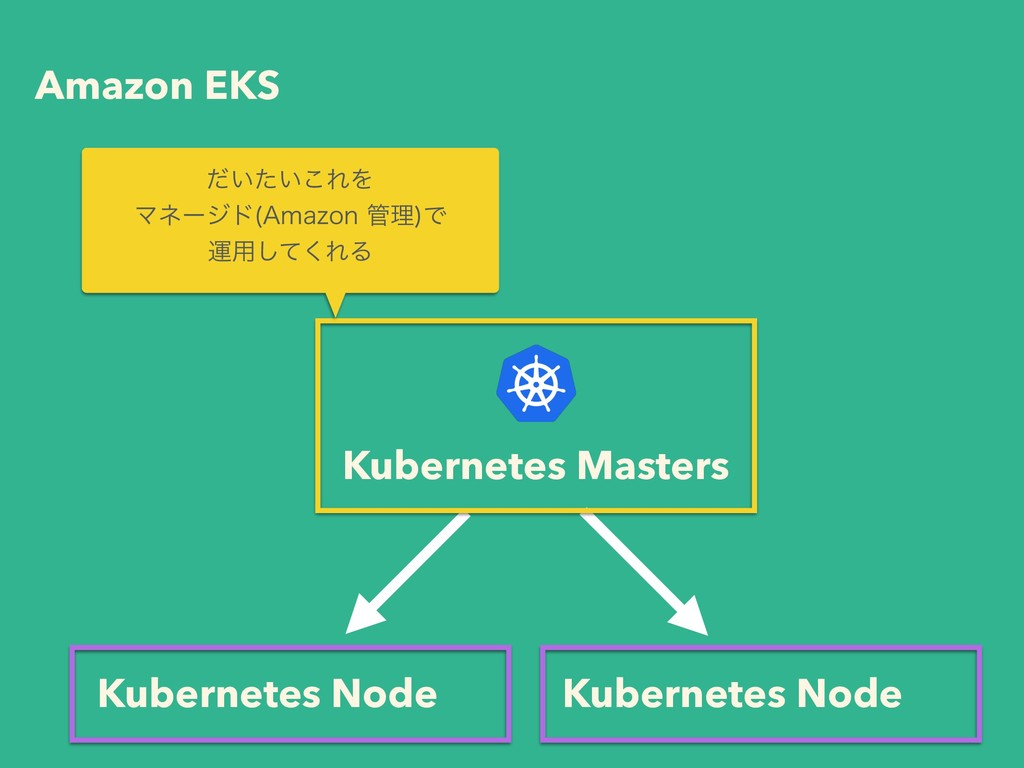 Amazon EKS Kubernetes Masters Kubernetes Node K...
