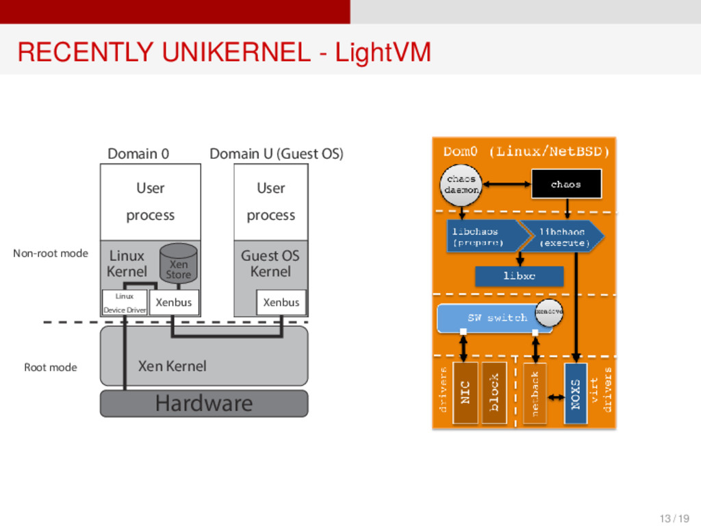 RECENTLY UNIKERNEL - LightVM Root mode Non-root...