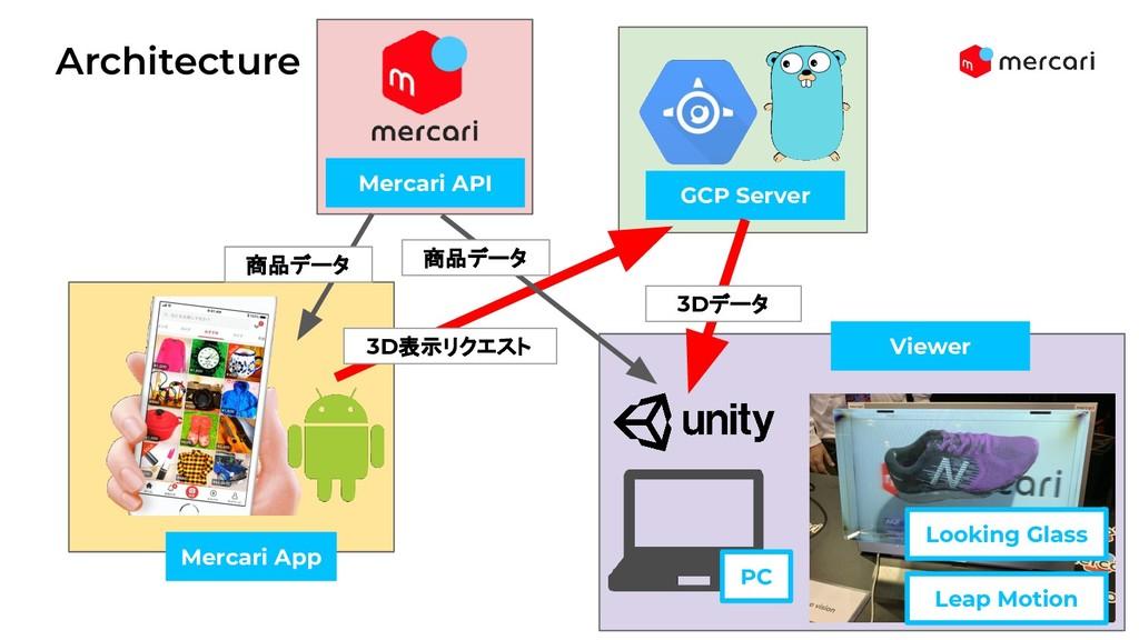 Architecture 22 Mercari App Viewer GCP Server L...