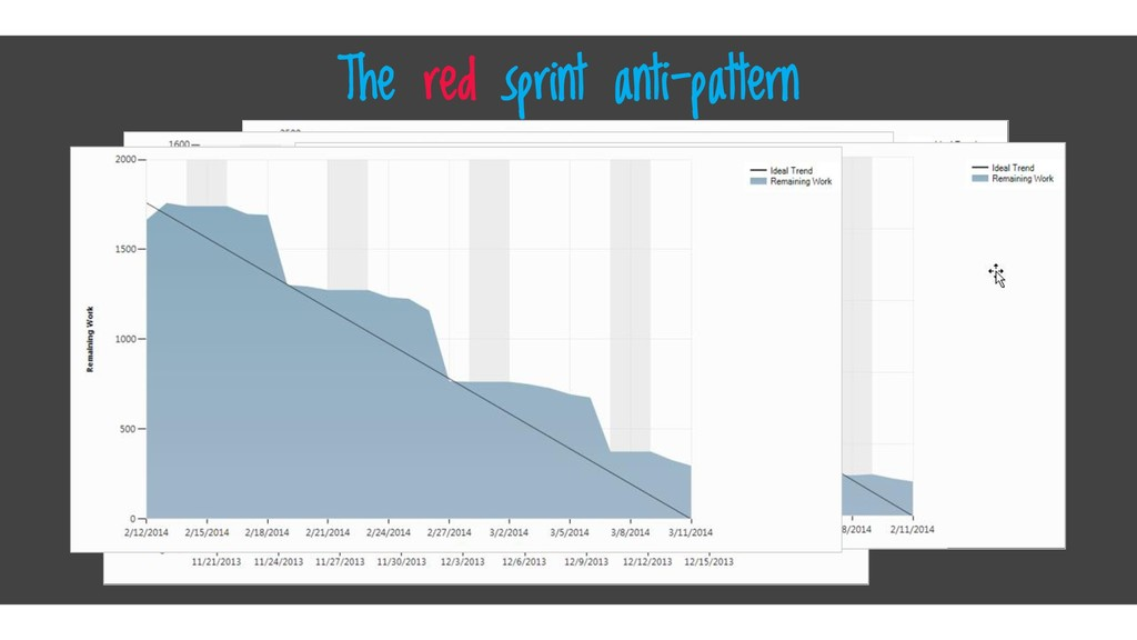 Click here The red sprint anti-pattern