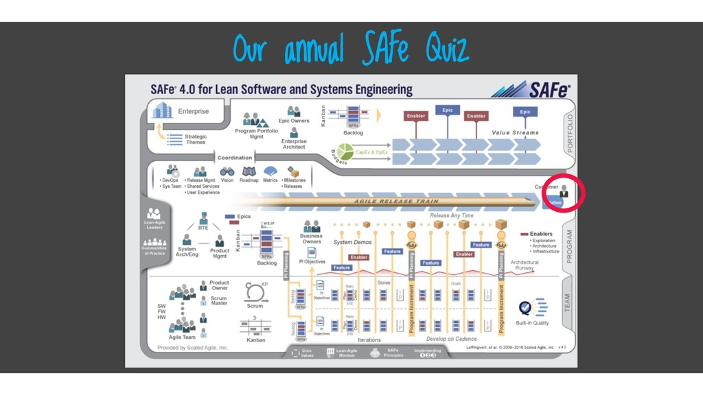 Click here Our annual SAFe Quiz Where's the cus...