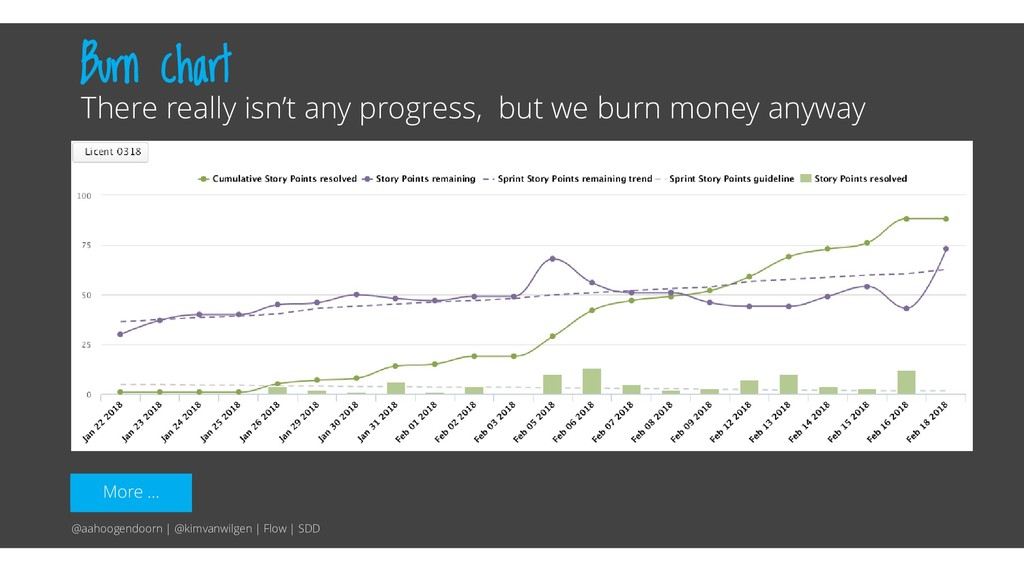 More … Burn chart There really isn't any progre...