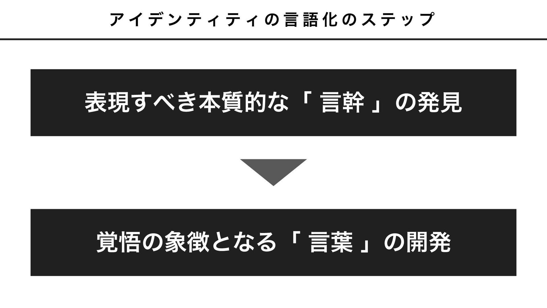 CO- ཧ೦ͷ ॏͳΓ SIGN اۀཧ೦ اۀͷ֮ޛͷ બͷಈػɾج४ ͳͥݸਓʹ֮...