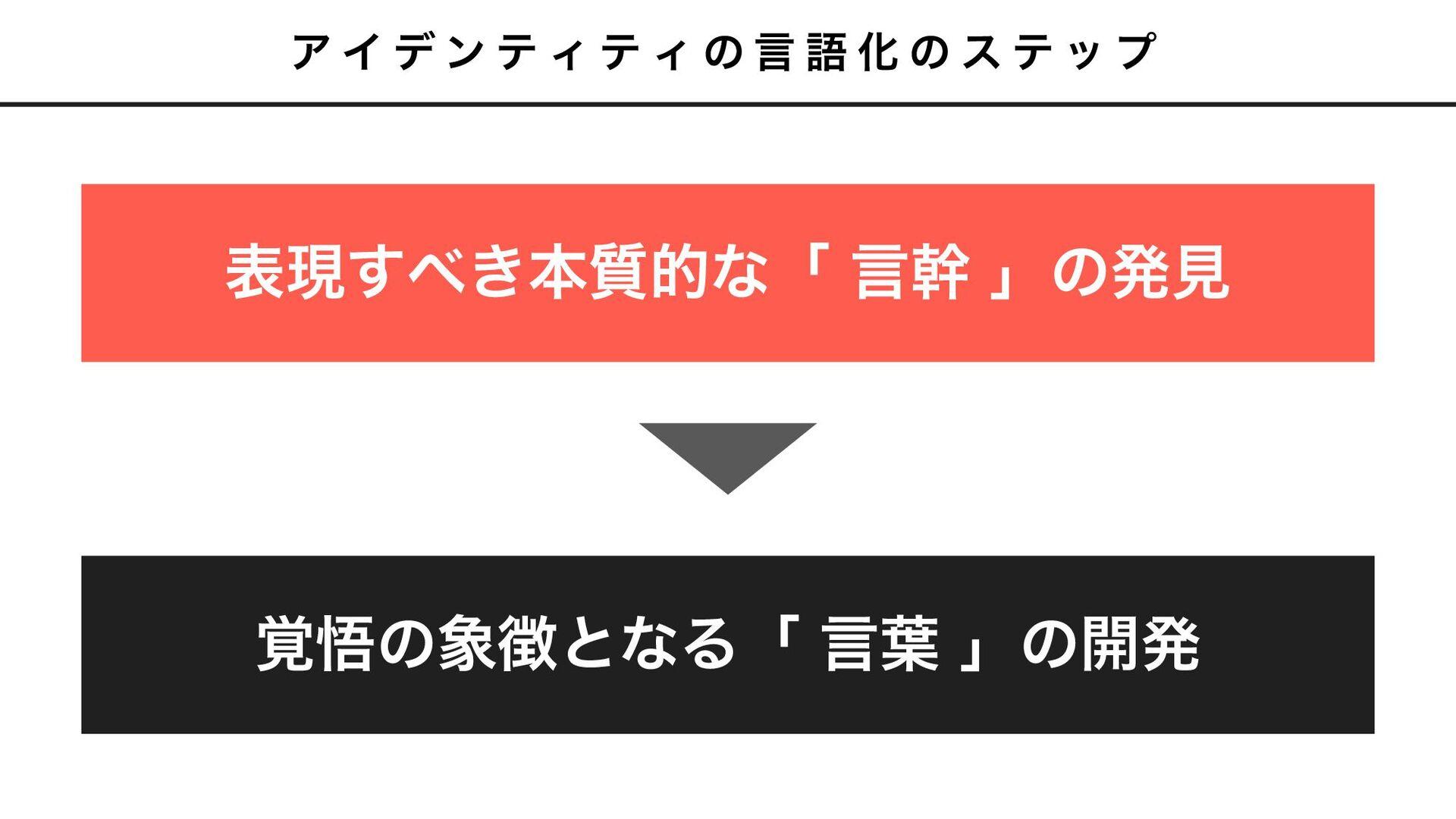 CO- ཧ೦ͷ ॏͳΓ SIGN ݸਓཧ೦ ݸਓͷ֮ޛͷ બͷಈػɾج४ ͳͥݸਓʹ֮...