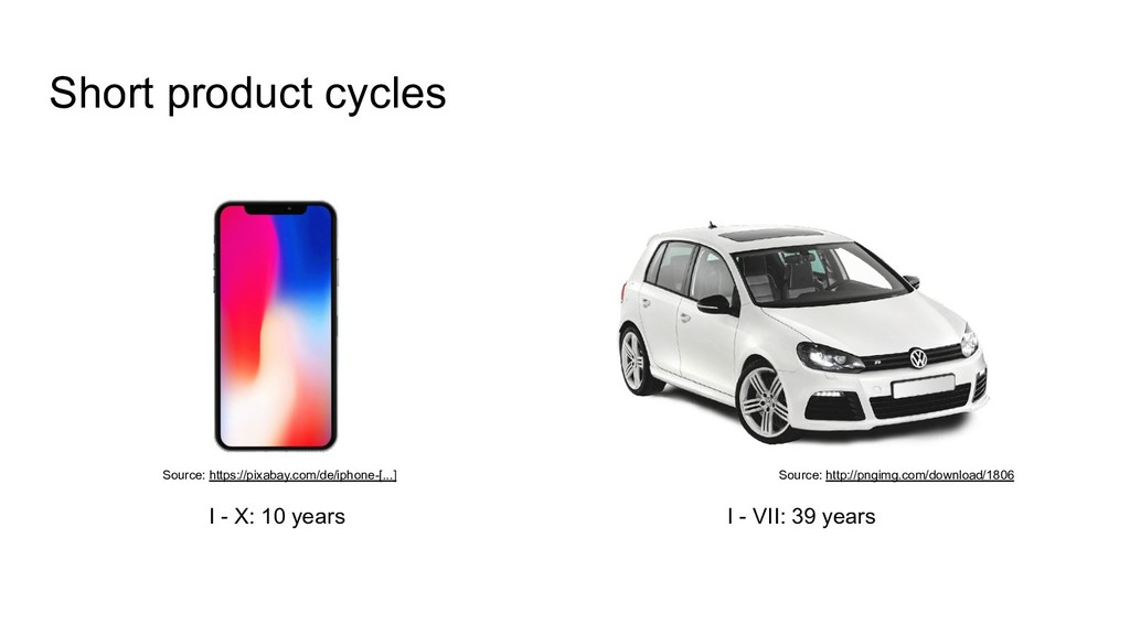 Short product cycles I - VII: 39 years I - X: 1...