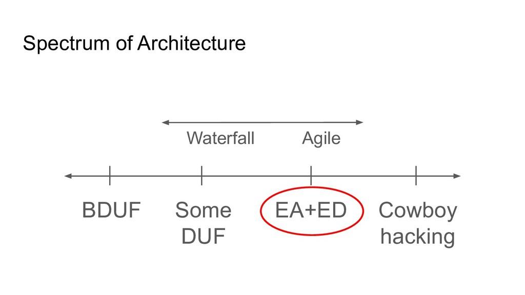 Spectrum of Architecture BDUF Cowboy hacking So...