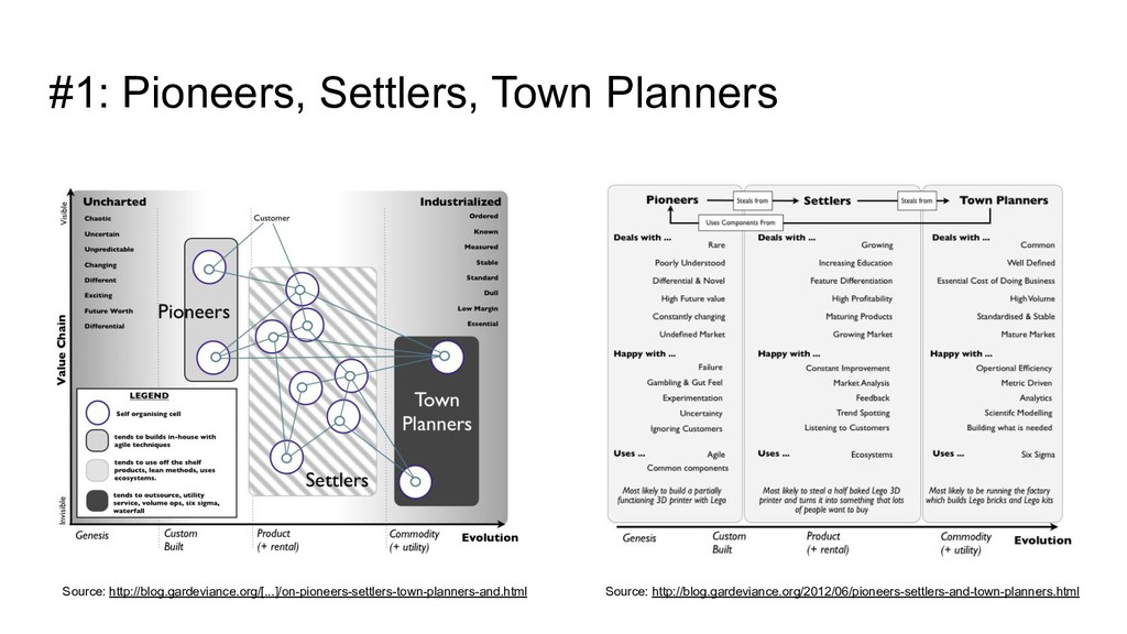 #1: Pioneers, Settlers, Town Planners Source: h...