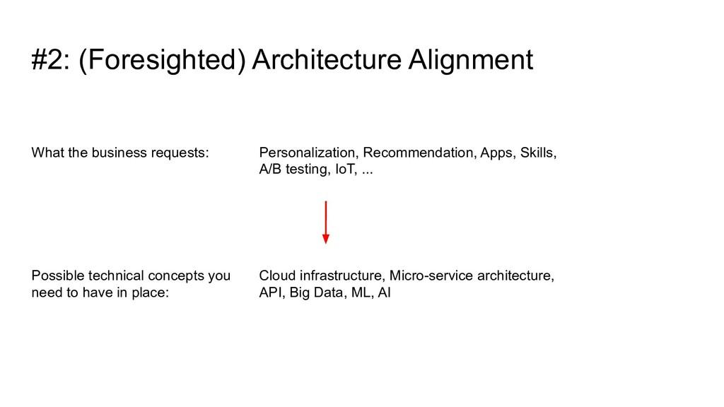 #2: (Foresighted) Architecture Alignment Possib...