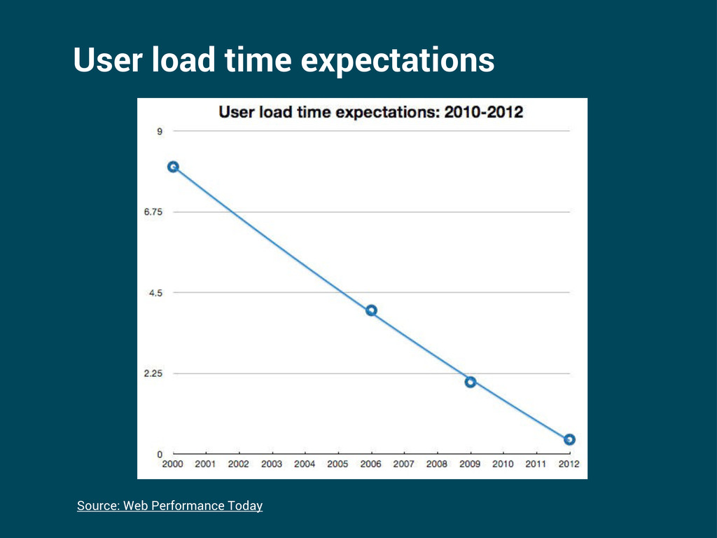 User load time expectations Source: Web Perform...
