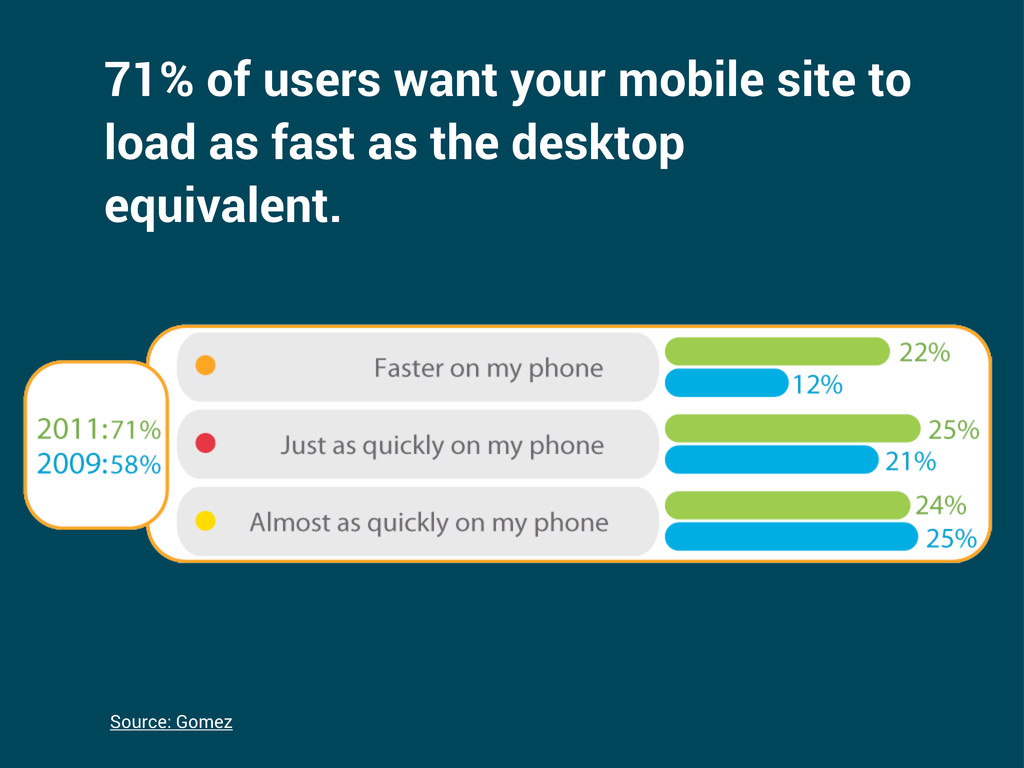 71% of users want your mobile site to load as f...