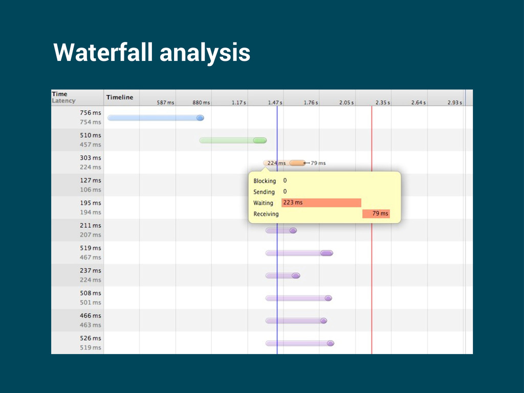 Waterfall analysis