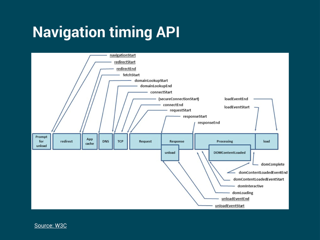 Navigation timing API Source: W3C