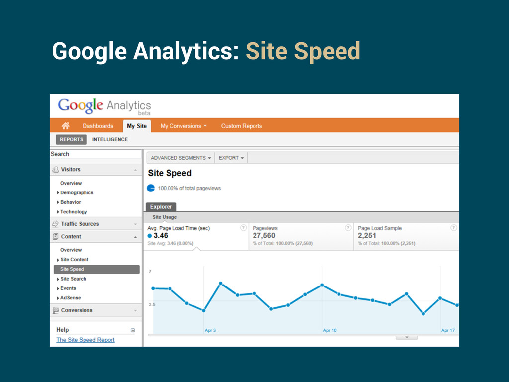 Google Analytics: Site Speed