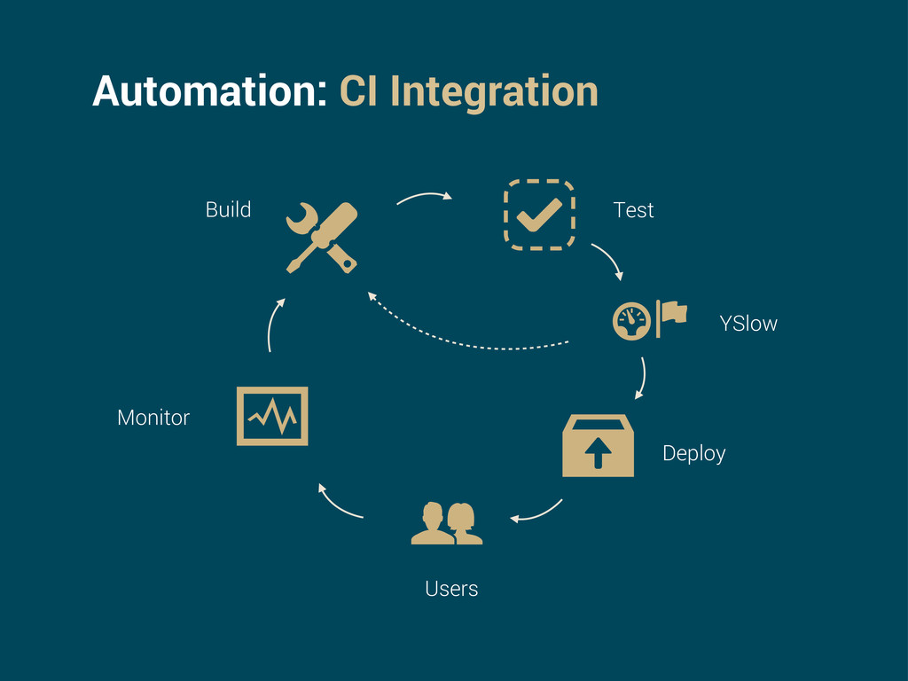 Automation: CI Integration Build Test Deploy Us...
