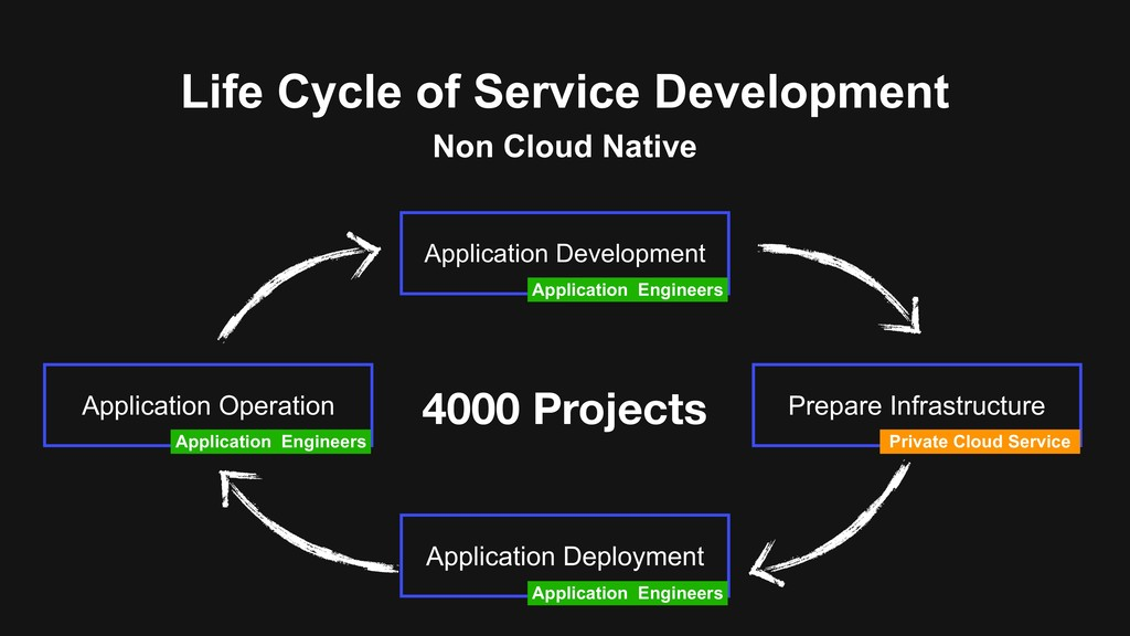 Life Cycle of Service Development Prepare Infra...