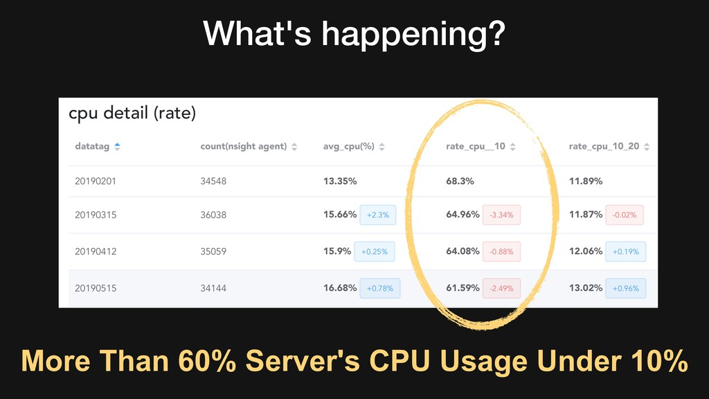What's happening? More Than 60% Server's CPU Us...