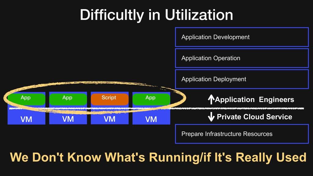 Difficultly in Utilization VM VM VM VM App App S...