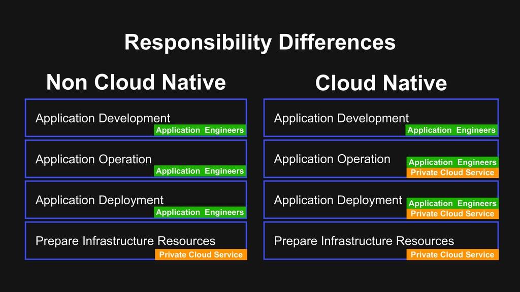 Responsibility Differences Prepare Infrastructu...