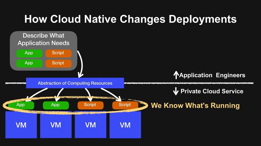 Describe What Application Needs VM VM VM VM Pri...