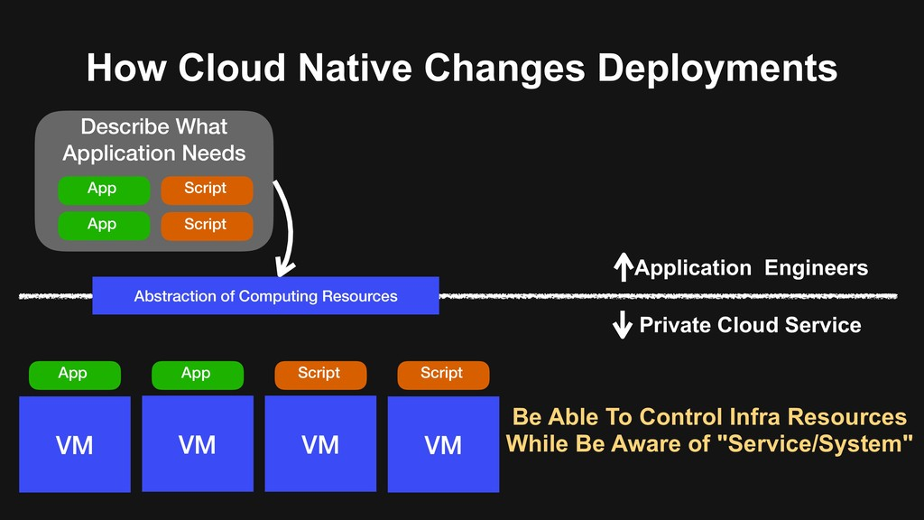 Describe What Application Needs How Cloud Nativ...
