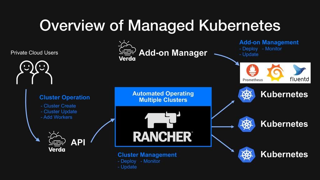 Cluster Management - Deploy - Monitor - Updat...
