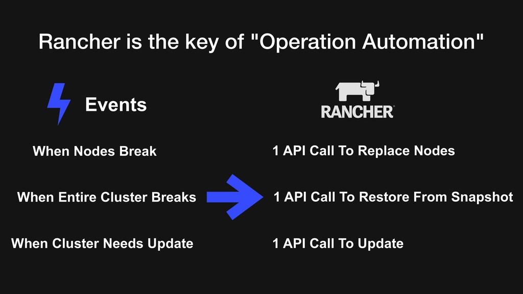 "Rancher is the key of ""Operation Automation"" Ev..."