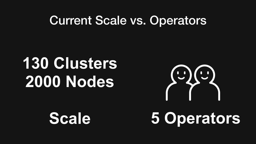 Current Scale vs. Operators 5 Operators 130 Clu...