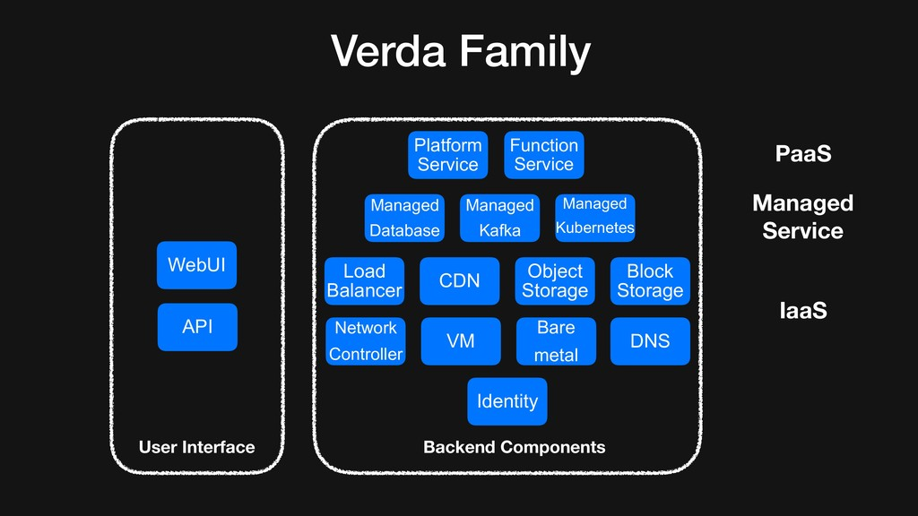 WebUI API Identity Verda Family Network Control...