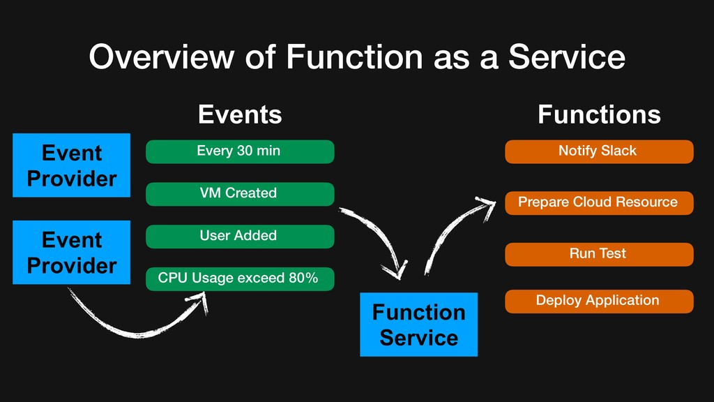 Overview of Function as a Service Event Provide...