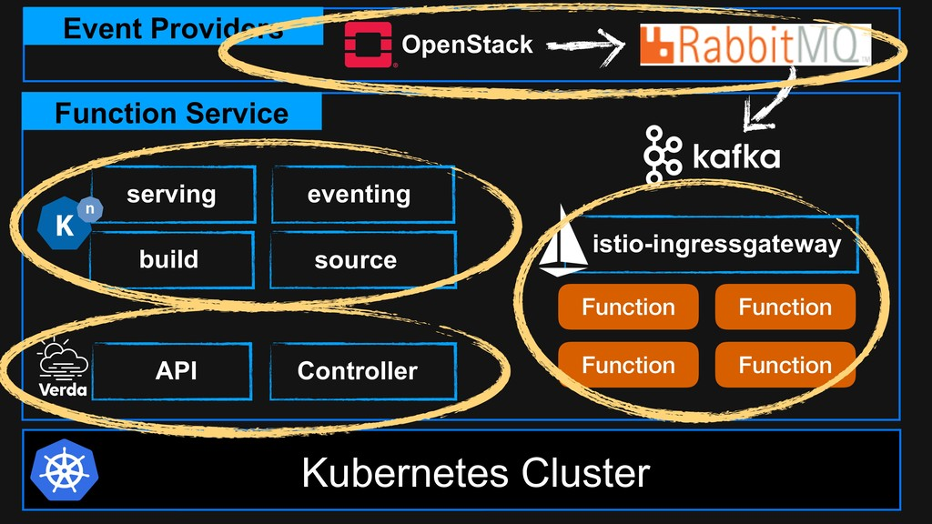 Kubernetes Cluster Controller API eventing sour...