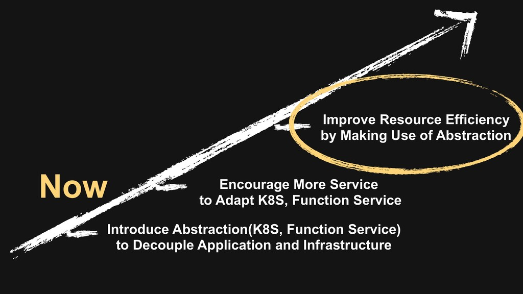 Introduce Abstraction(K8S, Function Service)  ...