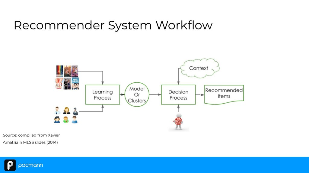 Recommender System Workflow Source: compiled fro...