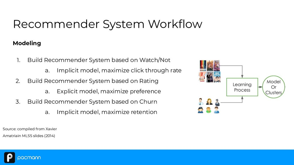 Modeling 1. Build Recommender System based on W...