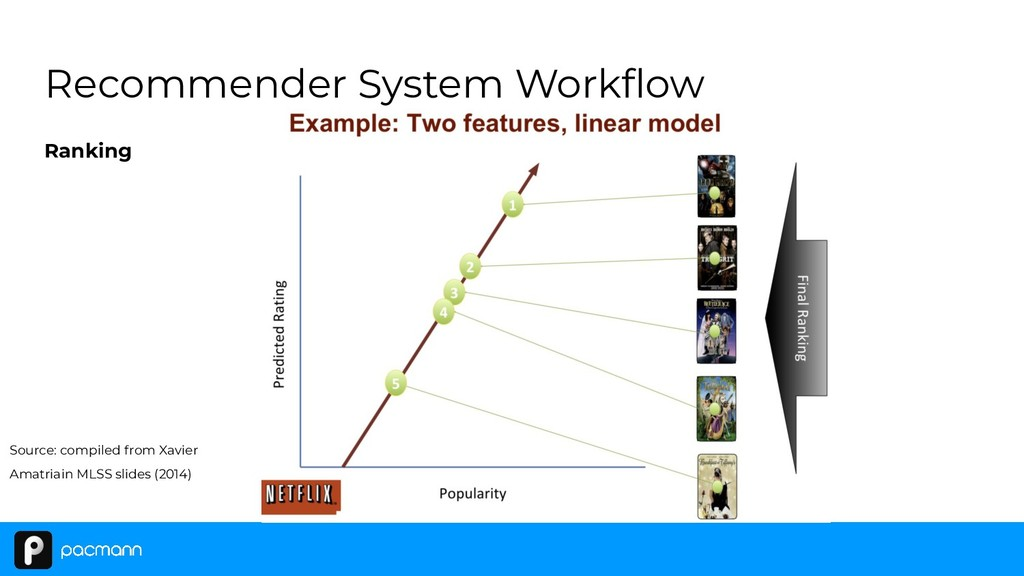 Recommender System Workflow Ranking Source: comp...