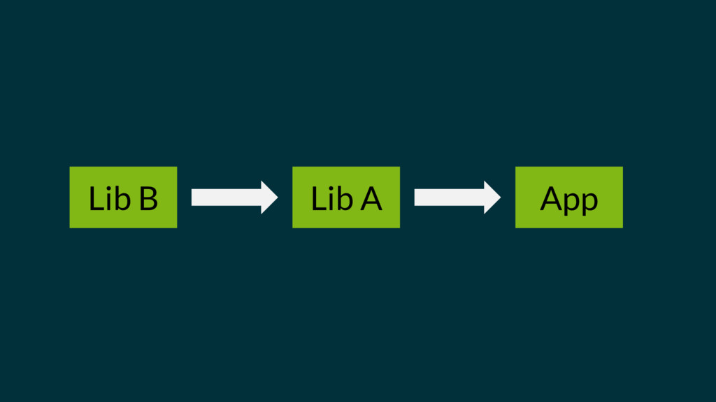 Lib B Lib A App