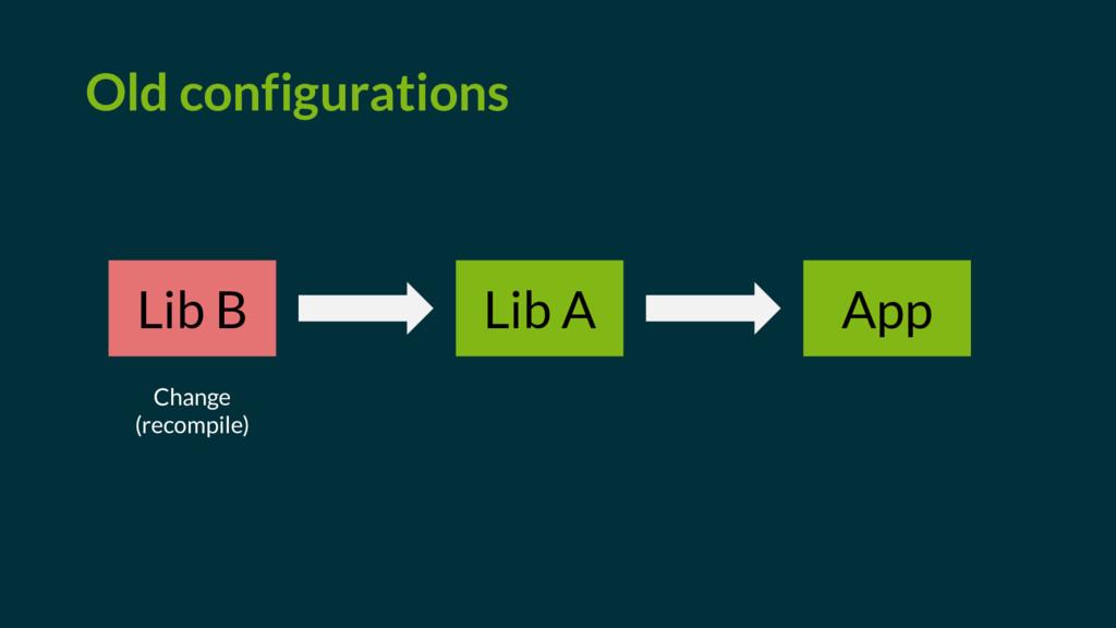 Lib B Lib A App Old configurations Change (reco...