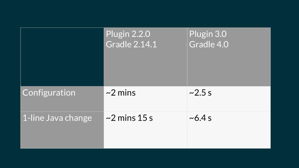 Plugin 2.2.0 Gradle 2.14.1 Plugin 3.0 Gradle 4....