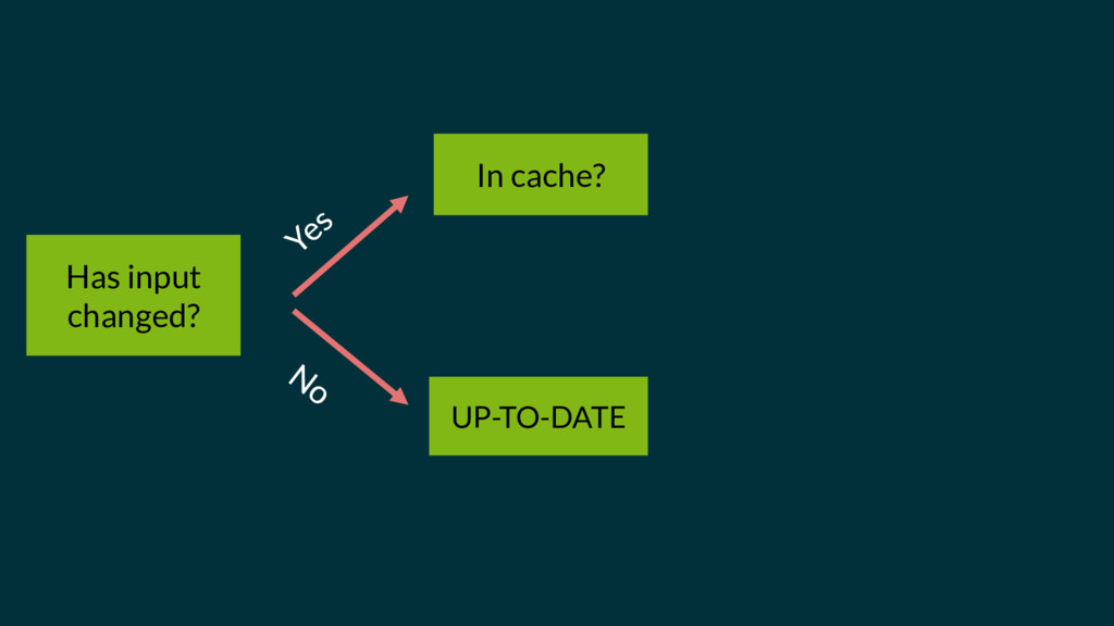 Has input changed? UP-TO-DATE In cache?