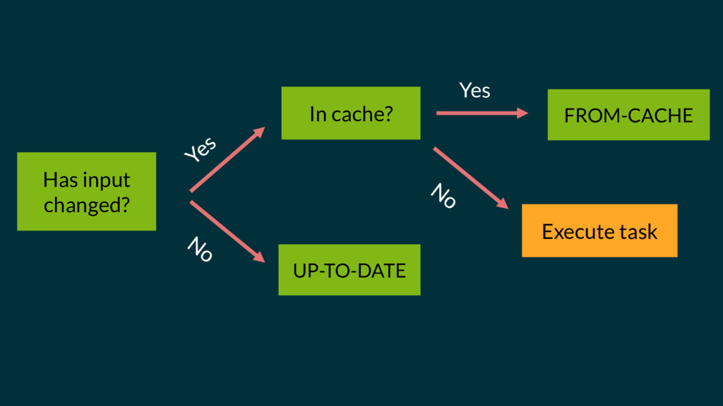 Has input changed? UP-TO-DATE In cache? Yes FRO...