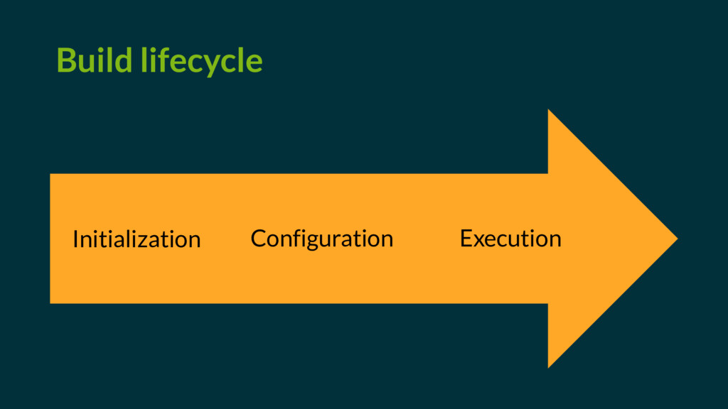 Build lifecycle Initialization Configuration Ex...